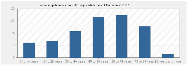 Men age distribution of Boussan in 2007