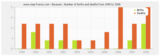 Boussan : Number of births and deaths from 1999 to 2008
