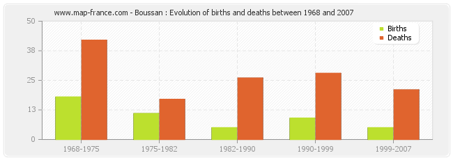Boussan : Evolution of births and deaths between 1968 and 2007