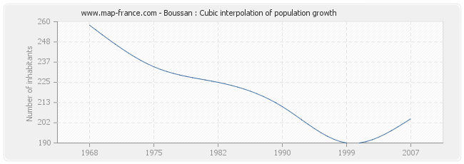 Boussan : Cubic interpolation of population growth