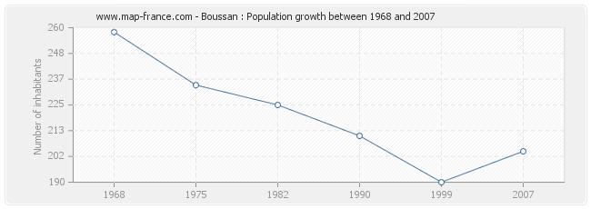 Population Boussan