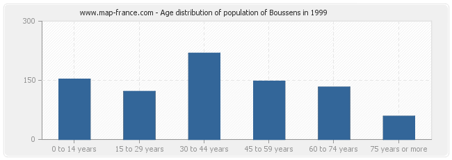 Age distribution of population of Boussens in 1999