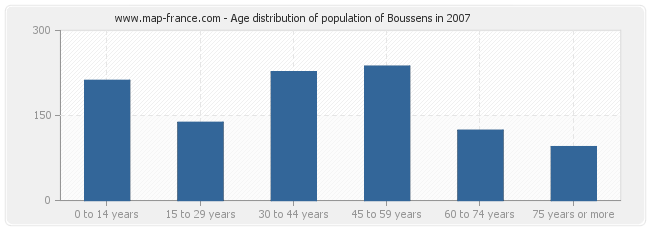 Age distribution of population of Boussens in 2007