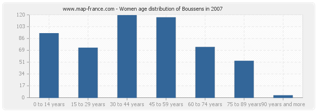 Women age distribution of Boussens in 2007