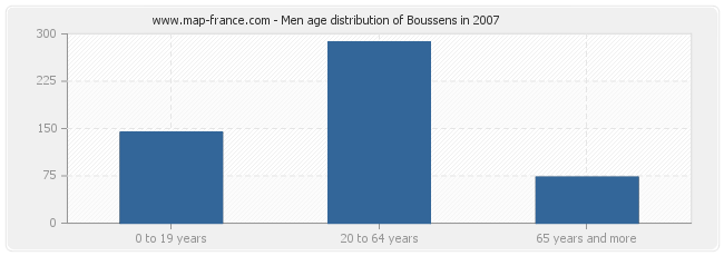 Men age distribution of Boussens in 2007
