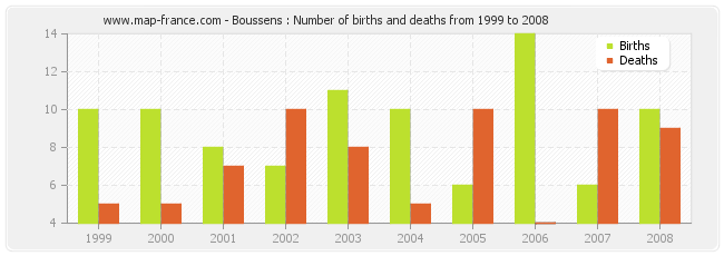 Boussens : Number of births and deaths from 1999 to 2008