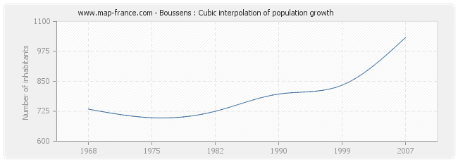 Boussens : Cubic interpolation of population growth