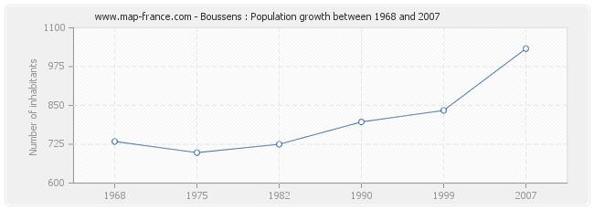 Population Boussens