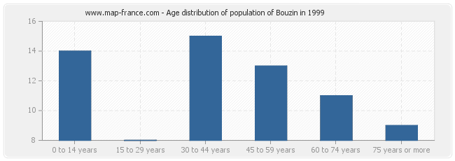 Age distribution of population of Bouzin in 1999