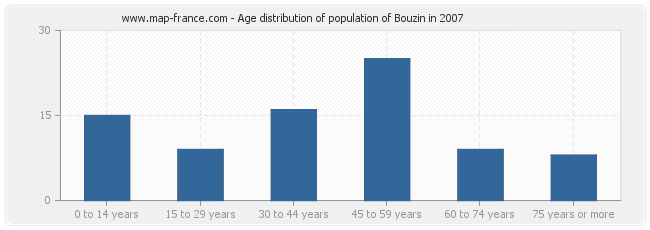 Age distribution of population of Bouzin in 2007