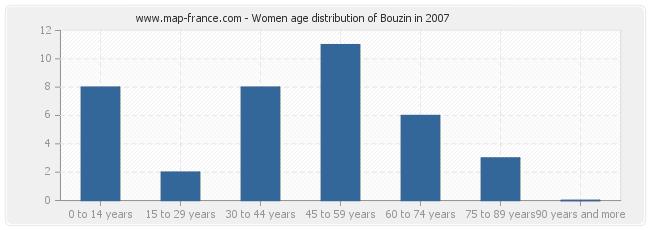 Women age distribution of Bouzin in 2007