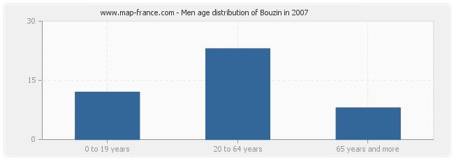 Men age distribution of Bouzin in 2007