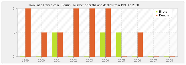 Bouzin : Number of births and deaths from 1999 to 2008