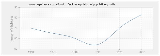 Bouzin : Cubic interpolation of population growth