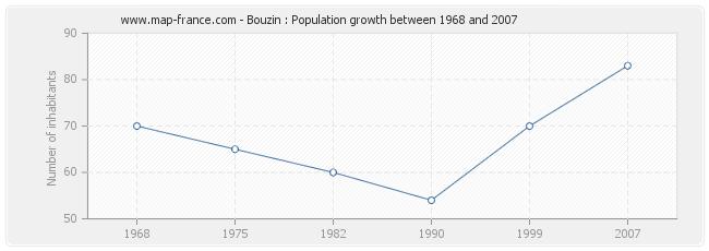Population Bouzin
