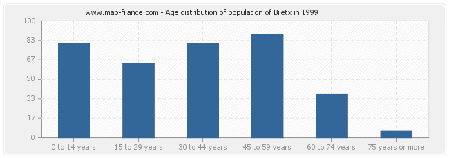 Age distribution of population of Bretx in 1999