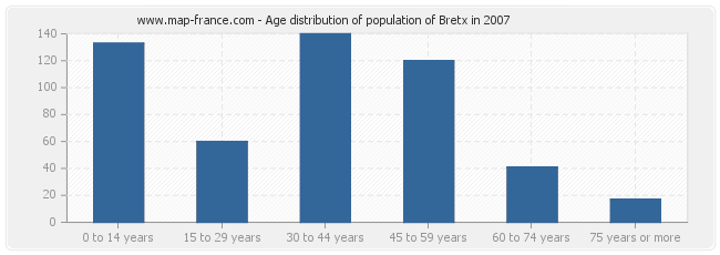 Age distribution of population of Bretx in 2007