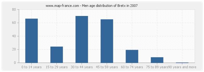 Men age distribution of Bretx in 2007