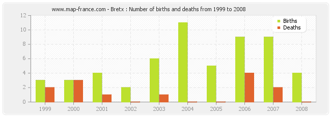 Bretx : Number of births and deaths from 1999 to 2008