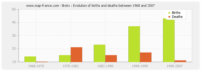Bretx : Evolution of births and deaths between 1968 and 2007