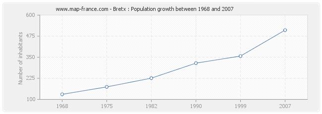 Population Bretx