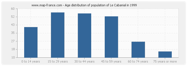 Age distribution of population of Le Cabanial in 1999