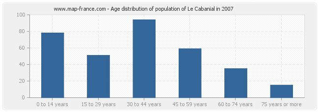 Age distribution of population of Le Cabanial in 2007