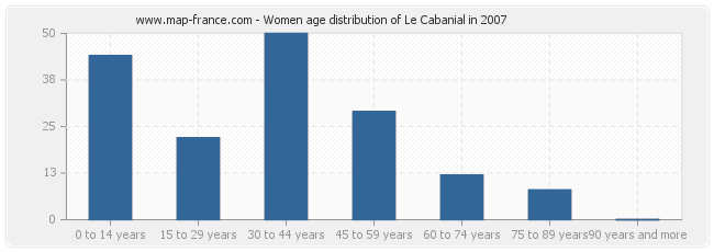 Women age distribution of Le Cabanial in 2007