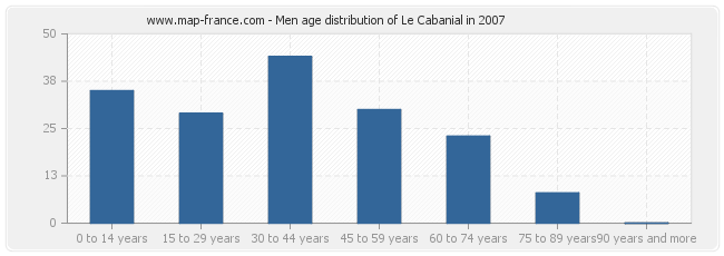 Men age distribution of Le Cabanial in 2007