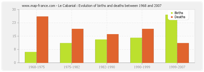 Le Cabanial : Evolution of births and deaths between 1968 and 2007