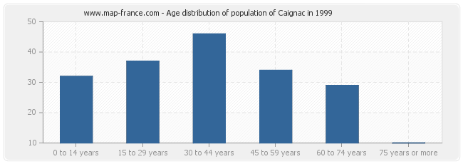 Age distribution of population of Caignac in 1999