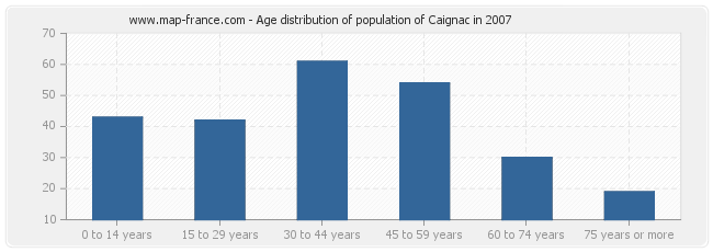 Age distribution of population of Caignac in 2007