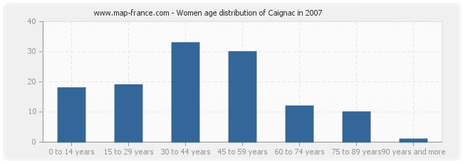 Women age distribution of Caignac in 2007