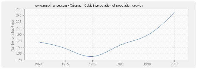 Caignac : Cubic interpolation of population growth