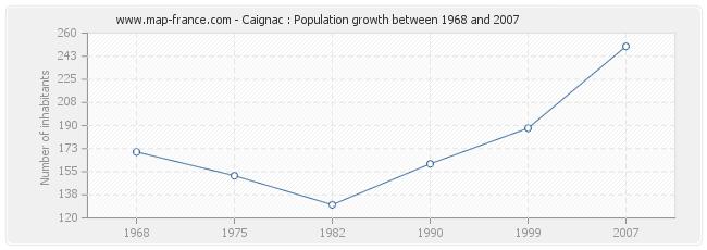 Population Caignac
