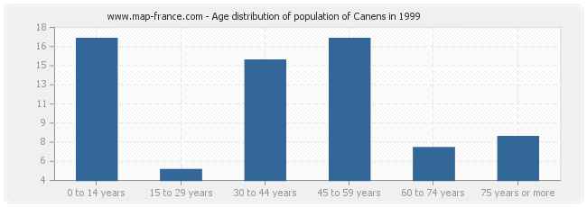 Age distribution of population of Canens in 1999