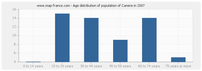 Age distribution of population of Canens in 2007