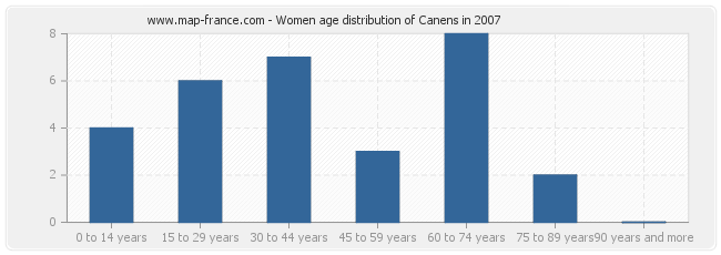 Women age distribution of Canens in 2007