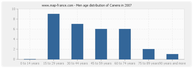Men age distribution of Canens in 2007