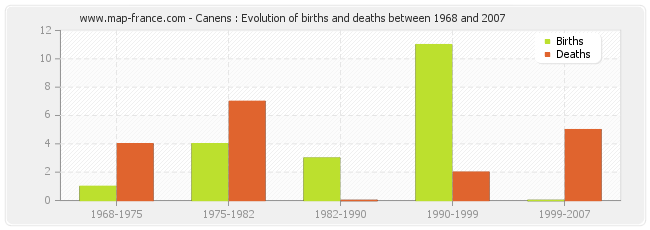 Canens : Evolution of births and deaths between 1968 and 2007