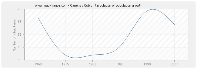 Canens : Cubic interpolation of population growth