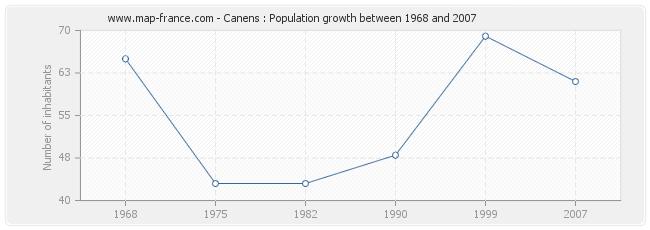 Population Canens