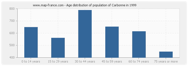 Age distribution of population of Carbonne in 1999