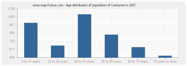 Age distribution of population of Carbonne in 2007