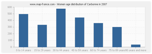 Women age distribution of Carbonne in 2007