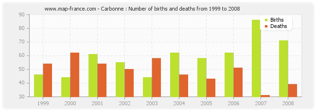 Carbonne : Number of births and deaths from 1999 to 2008