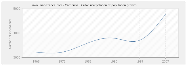 Carbonne : Cubic interpolation of population growth