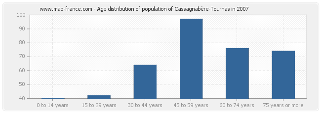 Age distribution of population of Cassagnabère-Tournas in 2007