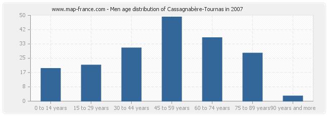 Men age distribution of Cassagnabère-Tournas in 2007