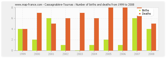 Cassagnabère-Tournas : Number of births and deaths from 1999 to 2008